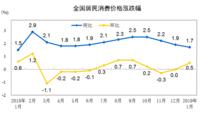 2019年1月份居民消费价格同比上涨1.7%