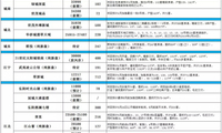 """""""年中考试""""来临,河西、江北上市再挑大梁!6月21盘齐上市"""