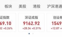 券商股继续大涨提振 A股小幅高开沪指涨0.26%