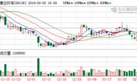 康达环保2月22日斥256.58万港元回购160万股