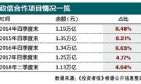 地方政府违规融资警钟长鸣 政信类信托占比降至五年内最低