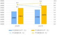 2017年居民收入和消费支出情况